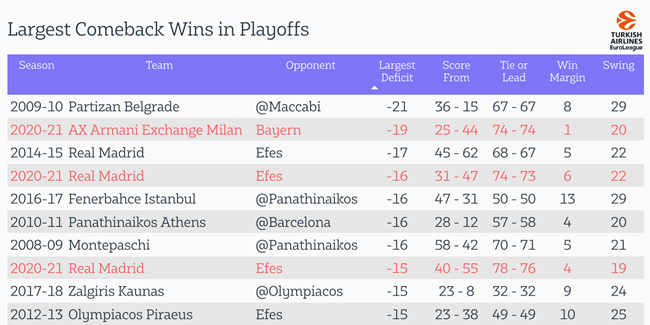 Closer Look: Playoffs are producing comebacks at a historic level